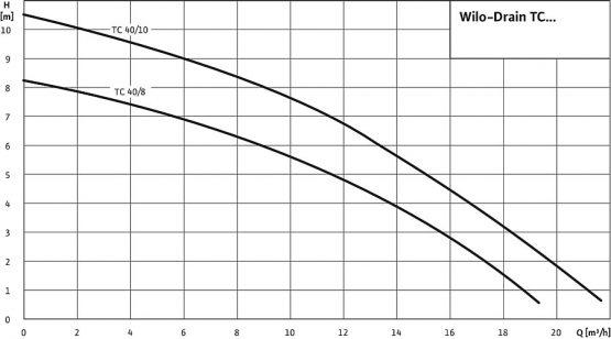 Αντλία Λυμάτων Wilo-Drain TC 40/8